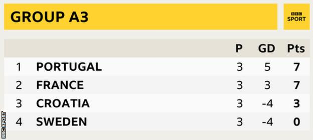 Group A3 in the Nations League showing Portugal top with France, Croatia and Sweden in second, third and fourth respectively