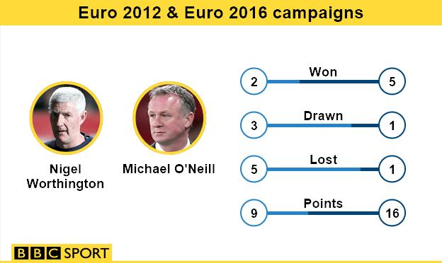 Northern Ireland's last two Euro campaigns