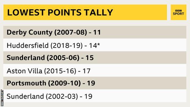 Lowest Premier League points tally