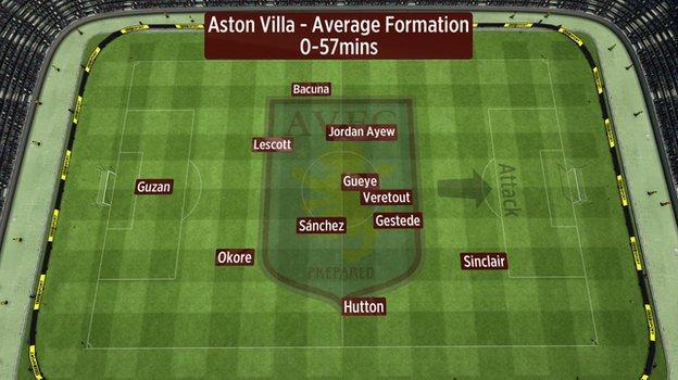 Average position of Aston Villa players' touches vs Arsenal