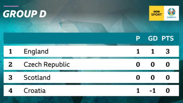 England lead Group D at Euro 2020 after one game after beating Croatia 1-0, although Scotland and the Czech Republic are yet to play