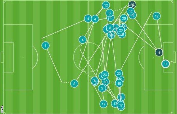 Benzema goal