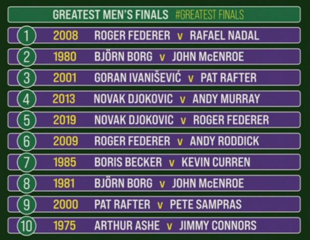Graphic of how the BBC panel ranked the top 10 men's finals