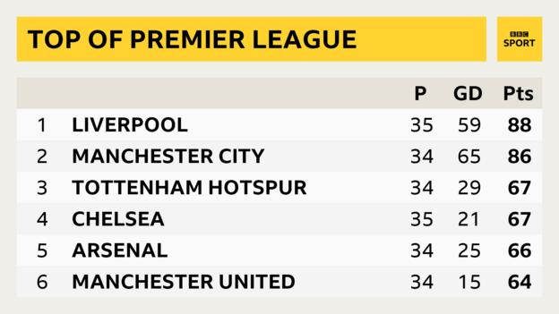 Top of PL table