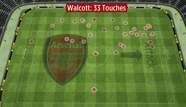 Theo Walcott's touches vs Chelsea