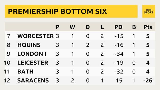 How the Premiership table looks after Saracens' points deduction is applied