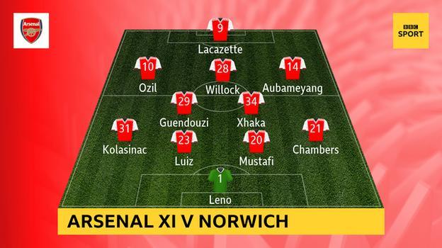 Snapshot showing Arsenal's starting XI v Norwich: Leno; Chambers, Mustafi, Luiz, Kolasinac; Xhaka, Guendouzi; Aubameyang, Willock, Ozil; Lacazette