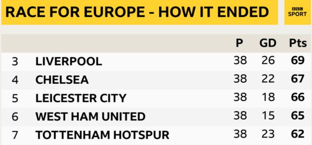 Chelsea finished one point above fifth-placed Leicester City