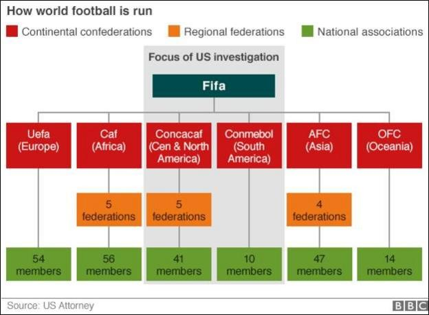 Graphic showing how world football is run