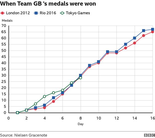 For the first time in the Tokyo Games, Team GB have slipped behind London 2012 and Rio 2016 in the day-by-day medal comparisons
