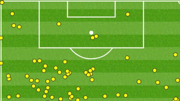Fulham had just four touches in the Southampton box in the second half despite trying to chase the game