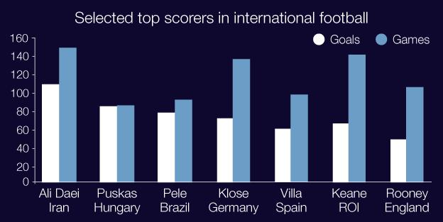 International goalscorers