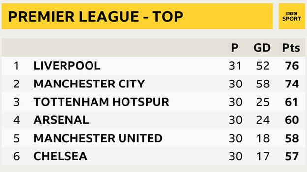 Snapshot of the top of the Premier League table: 1st Liverpool, 2nd Man City, 3rd Tottenham, 4th Arsenal, 5th Man Utd 6th Chelsea