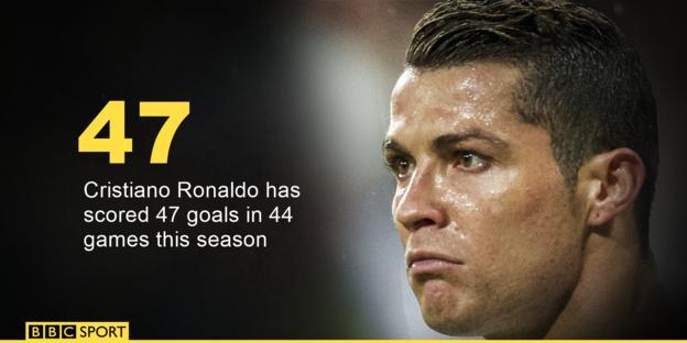 Cristiano Ronaldo's goals per game this season