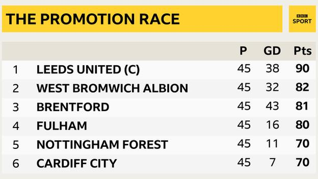 Championship top six going into final games: Leeds, West Brom, Brentford, Fulham, Nottingham Forest, Cardiff