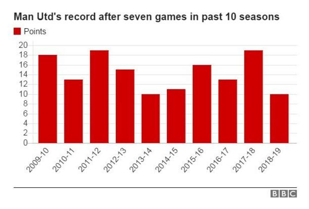 Graph showing Man Utd's record after seven games in past 10 seasons: 2018-19 10 points, 2017-18 19, 2016-17 13, 2015-16 16, 2014-15 11, 2013-14 10, 2012-13 15, 2011-12 19, 2010-11 13, 2009-10 18