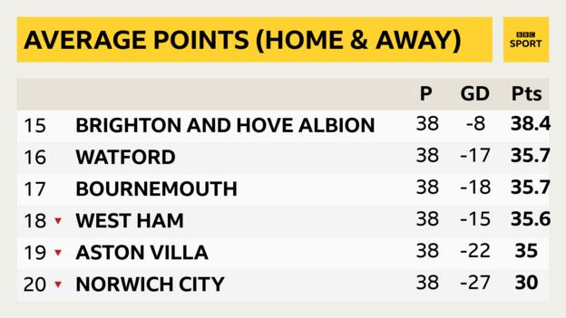 Bottom six based on points average at home and away modelled to incorporate rest of season