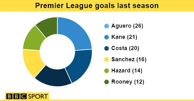 Goals graph