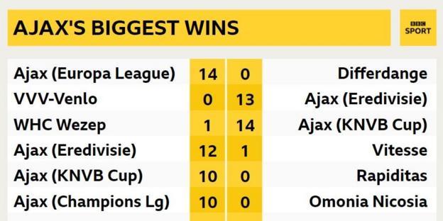 Ajax's biggest wins