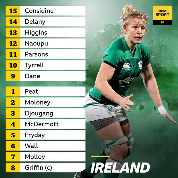 Ireland team to face Wales
