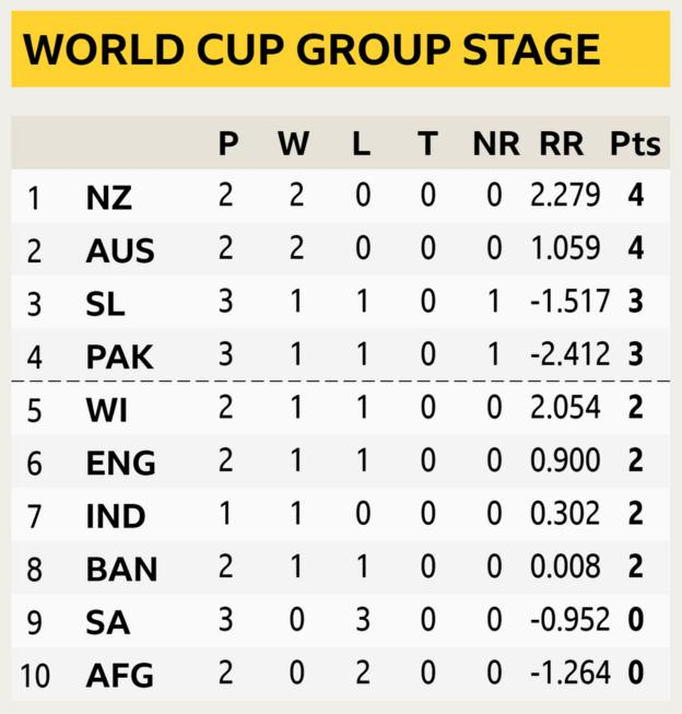 World Cup group table showing Sri Lanka and Pakistan in third and fourth place respectively