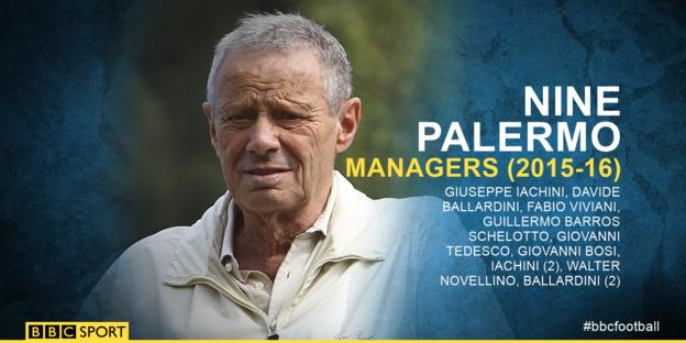 A graphic detailing Palermo's managers