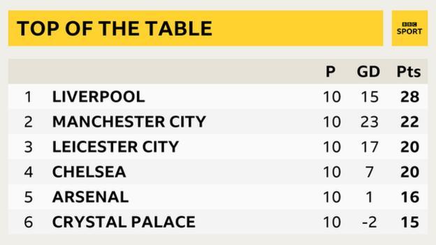 Top of the Premier League table