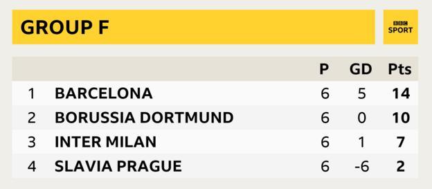 Group F, Barcelona first, Borussia Dortmund second, Inter Milan third, Slavia Prague fourth