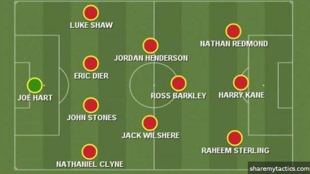 BBC Sport's predicted England starting XI for Euro 2020: Hart, Clyne, Stones, Dier, Shaw, Henderson, Wilshere, BArkley, Redmond, Sterling, Kane