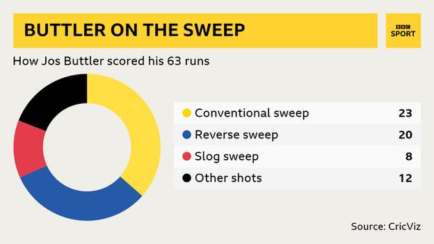 A pie chart graphic showing how Jos Buttler scored his 63 runs in the first innings against Sri Lanka - 23 runs from conventional sweep shots, 20 runs from reverse sweeps, eight runs from slog sweeps and 12 runs from other shots.