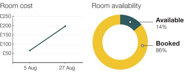 Rio hotel room prices have jumped from an average of £67 to £196 a night, with only 14% of official hotel rooms left available.