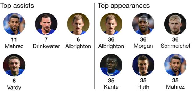 Graphic showing Leicester's leading assist providers and appearance makers. Top assists: Riyad Mahrez: 11. Danny Drinkwater: 7. Jamie Vardy: 6. Marc Albrighton: 6. Top appearances: Marc Albrighton: 36. Wes Morgan: 36. Kasper Schmeichel: 36. Ngolo Kante: 35. Riyad Mahrez: 35. Jamie Vardy: 34.