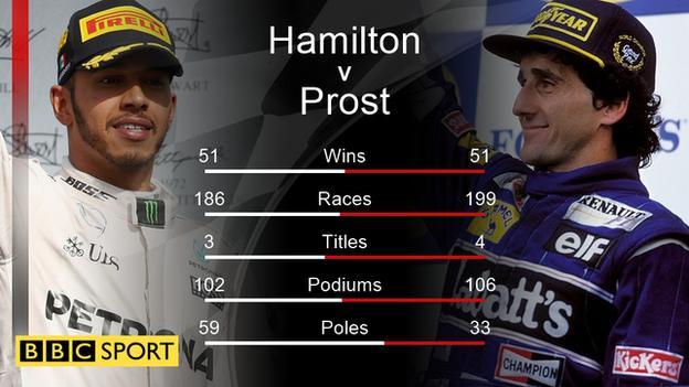 Lewis Hamilton and Alain Prost