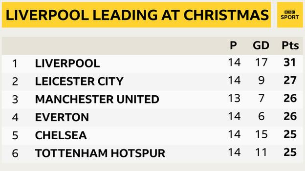 Snapshot of the top of the Premier League: 1st Liverpool, 2nd Leicester, 3rd Man Utd, 4th Everton, 5th Chelsea & 6th Tottenham