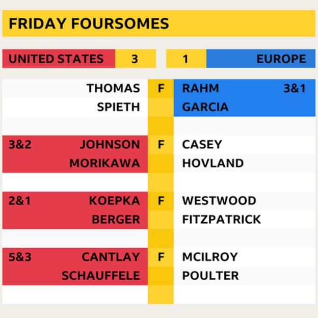 Friday foursomes final scores