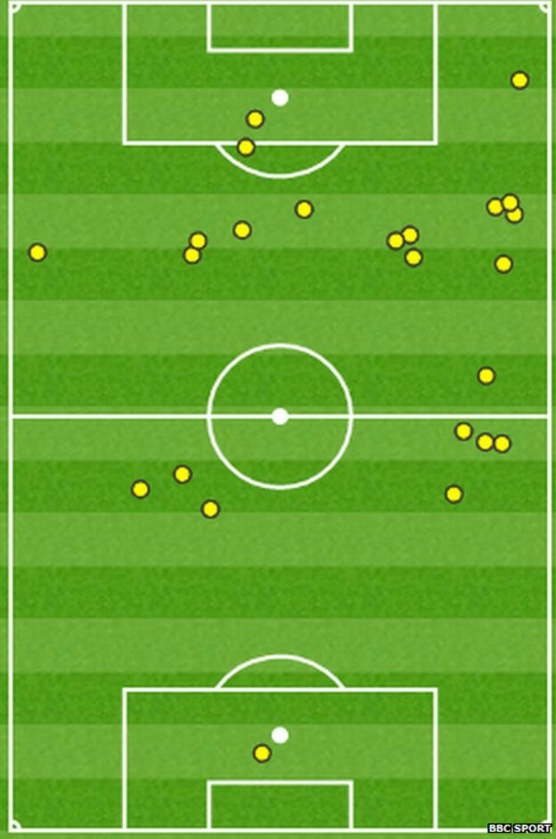 Jack Wilshere touch map