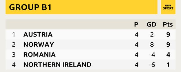 Group B1 - Austria and Norway (9 pts), Romania (4 pts), Northern Ireland (1 pt)
