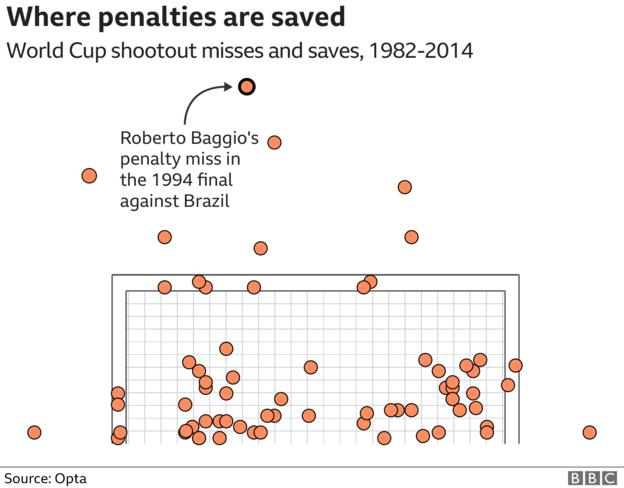 Graphic showing where penalties are missed, with almost no goalkeeper saves coming in the top section of the goal