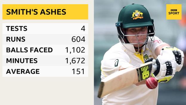 Steve Smith graphic showing his record in this series