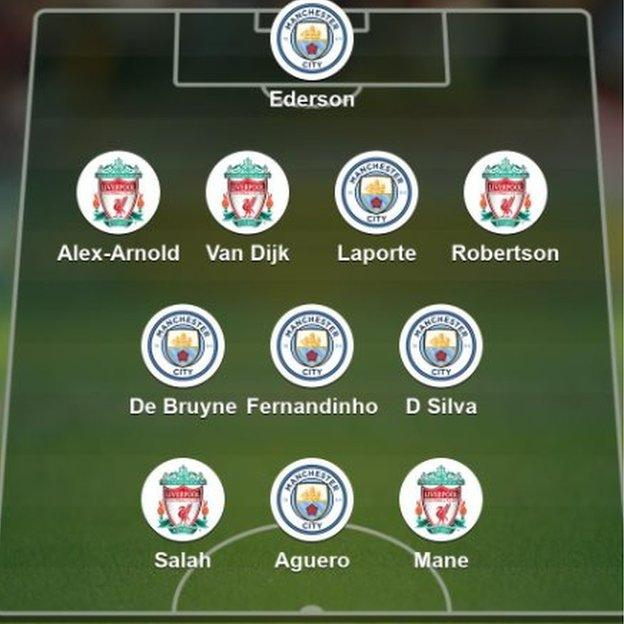 A Manchester City fan's combined XI