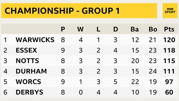 Group One table