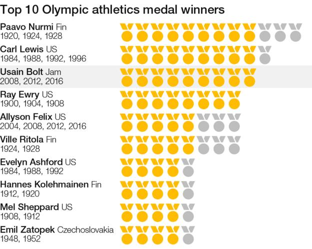 Top 10 Olympic athletics medal winners
