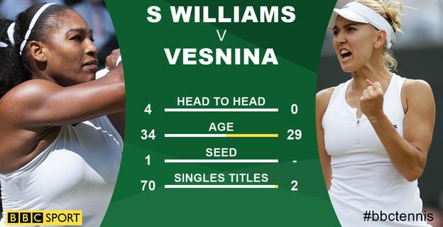 Serena Williams and Elena Vesnina graphic