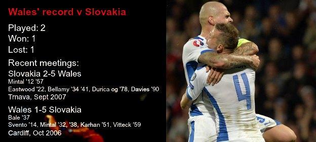 Wales v Slovakia