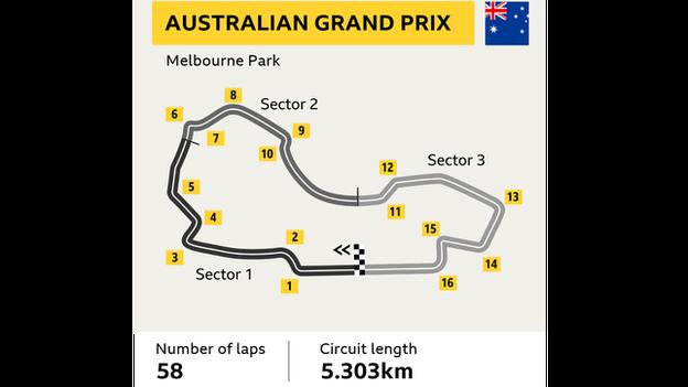 australai gp graphic