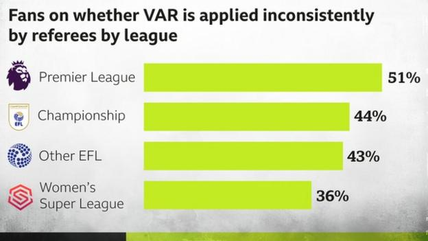 League fans on VAR
