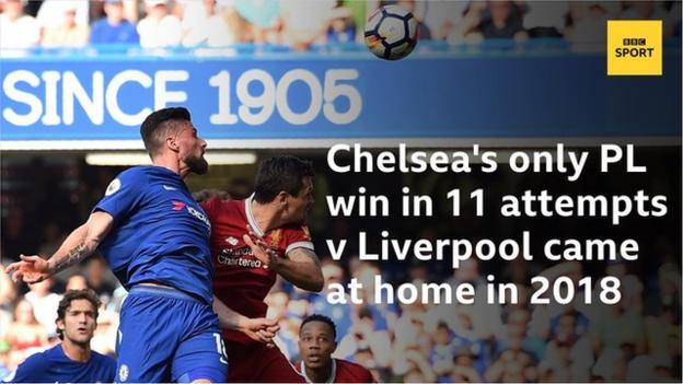 Chelsea's only league win in 11 attempts versus Liverpool came at Stamford Bridge in May 2018, courtesy of a goal by Olivier Giroud.