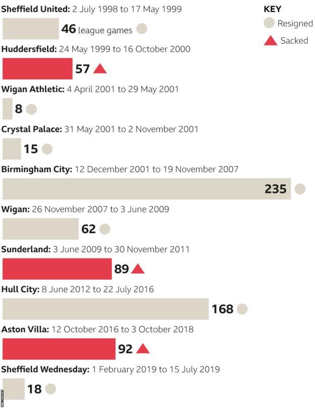 Steve Bruce Newcastle United Boss In Numbers Bbc Sport