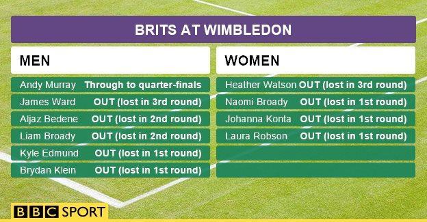Brits at Wimbledon graphic