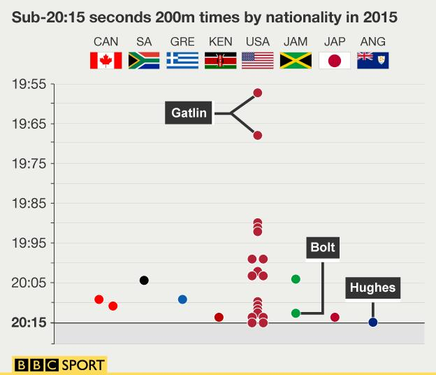 A graphic of all the sub-20 seconds 200m times by nationality in 2015